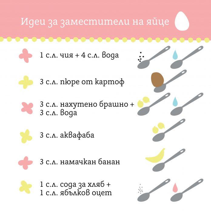 Заместители на яйце