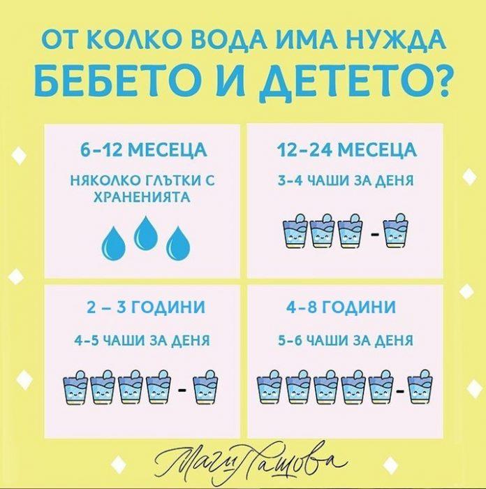 Вода за бебета и деца